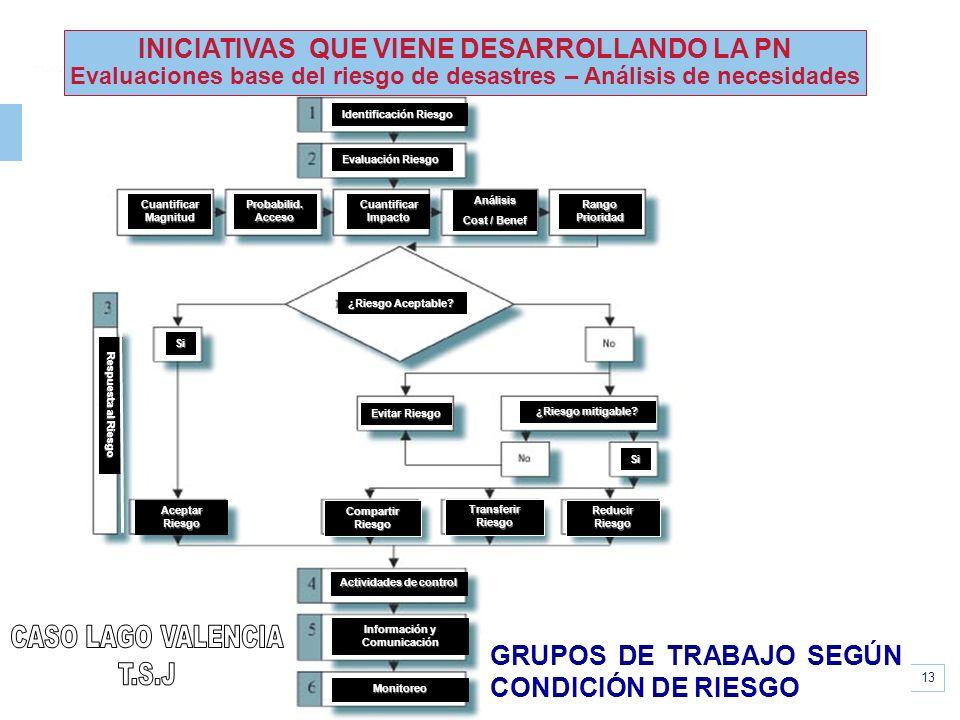 www.unisdr.org 13 PROCESO DE LA GERENCIA DE RIESGOS Identificación Riesgo Evaluación Riesgo Cuantificar Magnitud Probabilid. Acceso Cuantificar Impact