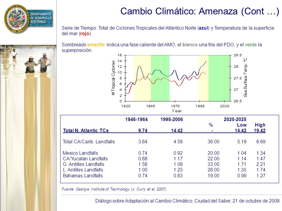 Diálogo sobre Adaptación al Cambio Climático, Ciudad del Saber, 21 de octubre de 2008 Cambio Climático: Amenaza (Cont …) Serie de Tiempo: Total de Cic