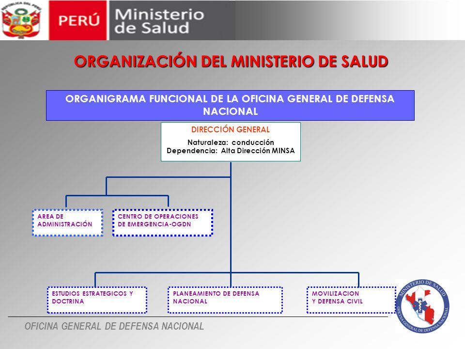 OFICINA GENERAL DE DEFENSA NACIONAL Es la unidad orgánica de apoyo de la DIRESA que depende de la Dirección General.
