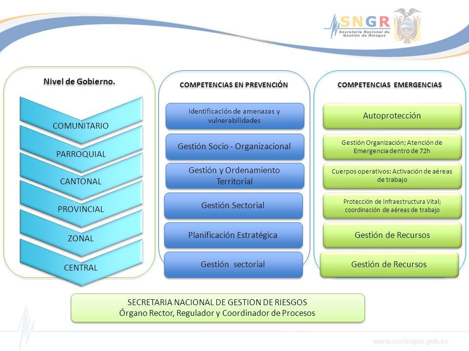 COMUNITARIO Nivel de Gobierno. PARROQUIAL CANTONAL PROVINCIAL ZONAL CENTRAL COMPETENCIAS EN PREVENCIÓN COMPETENCIAS EMERGENCIAS Identificación de amen