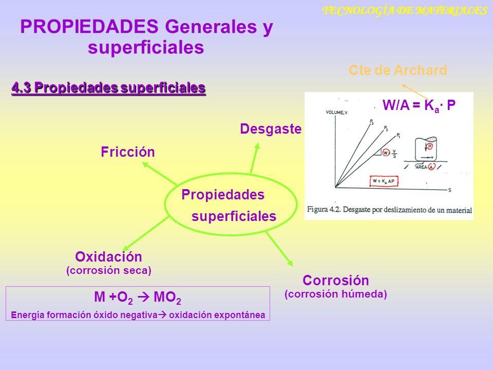 TECNOLOGÍA DE MATERIALES 4.3 Propiedades superficiales Desgaste Fricción Corrosión (corrosión húmeda) Propiedades superficiales PROPIEDADES Generales