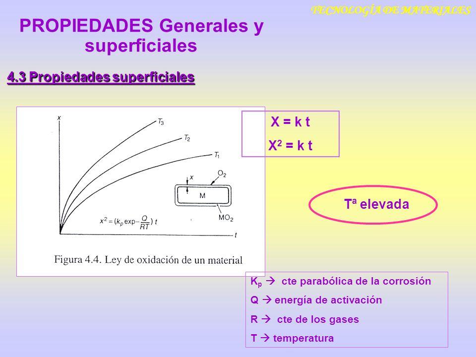TECNOLOGÍA DE MATERIALES 4.3 Propiedades superficiales PROPIEDADES Generales y superficiales Tª elevada K p cte parabólica de la corrosión Q energía d