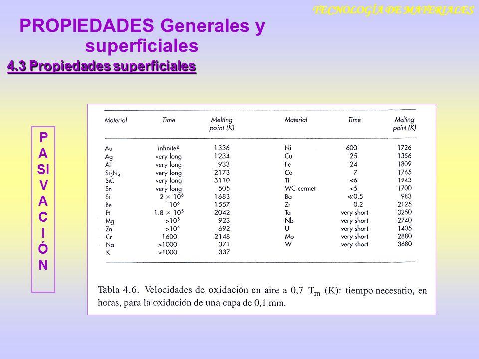 TECNOLOGÍA DE MATERIALES 4.3 Propiedades superficiales PROPIEDADES Generales y superficiales P A SI V A C I Ó N