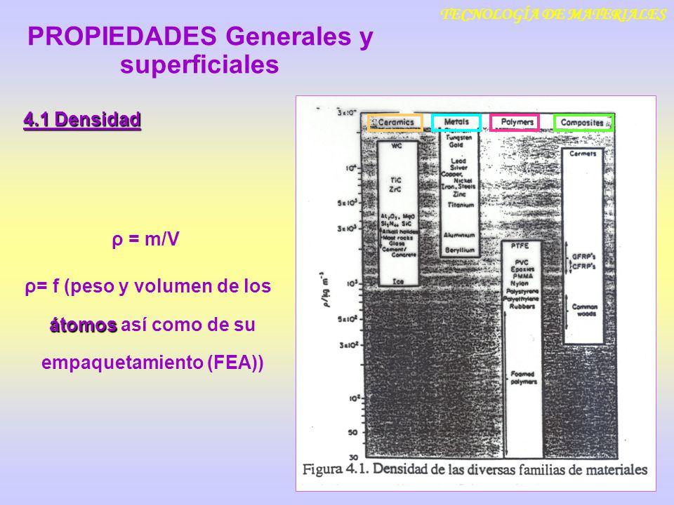 TECNOLOGÍA DE MATERIALES ρ = m/V átomos ρ= f (peso y volumen de los átomos así como de su empaquetamiento (FEA)) 4.1 Densidad PROPIEDADES Generales y