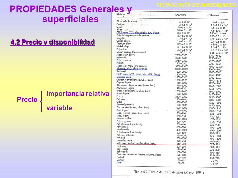 TECNOLOGÍA DE MATERIALES 4.2 Precio y disponibilidad importancia relativa variable Precio PROPIEDADES Generales y superficiales