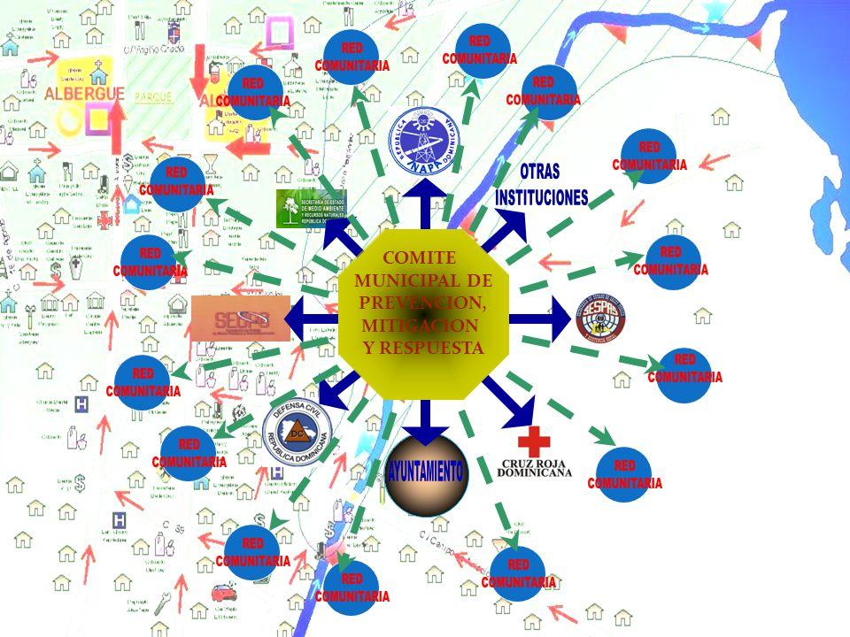 COMITE MUNICIPAL DE PREVENCION, MITIGACION Y RESPUESTA