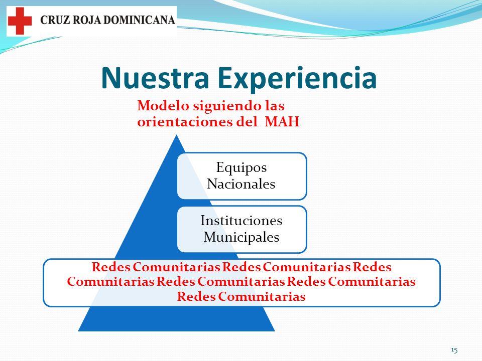 Nuestra Experiencia Modelo siguiendo las orientaciones del MAH Equipos Nacionales Instituciones Municipales Redes Comunitarias Redes Comunitarias Redes Comunitarias 15