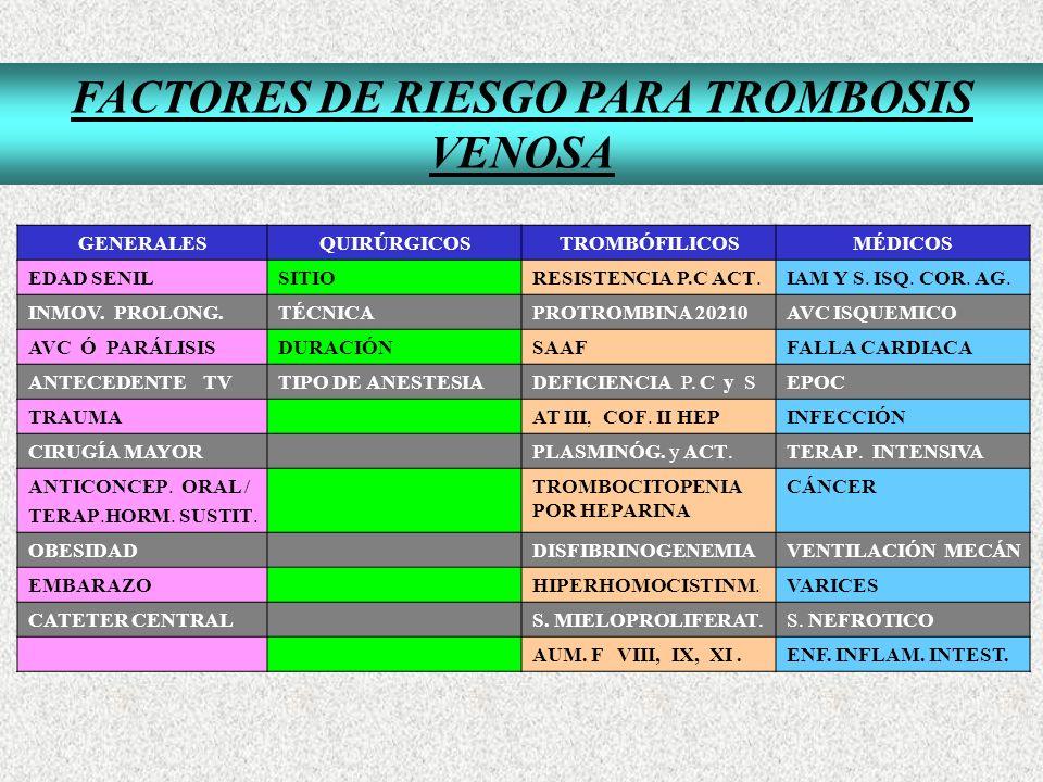 FACTORES DE RIESGO PARA TROMBOSIS VENOSA GENERALESQUIRÚRGICOSTROMBÓFILICOSMÉDICOS EDAD SENILSITIORESISTENCIA P.C ACT.IAM Y S. ISQ. COR. AG. INMOV. PRO