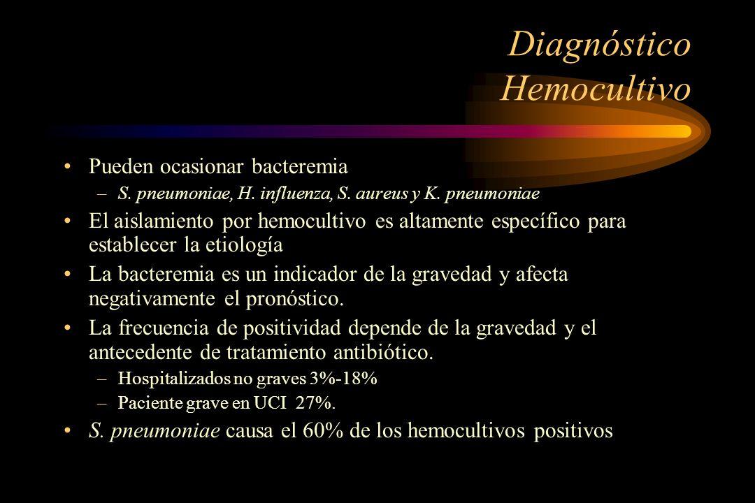 Diagnóstico Hemocultivo Pueden ocasionar bacteremia –S. pneumoniae, H. influenza, S. aureus y K. pneumoniae El aislamiento por hemocultivo es altament