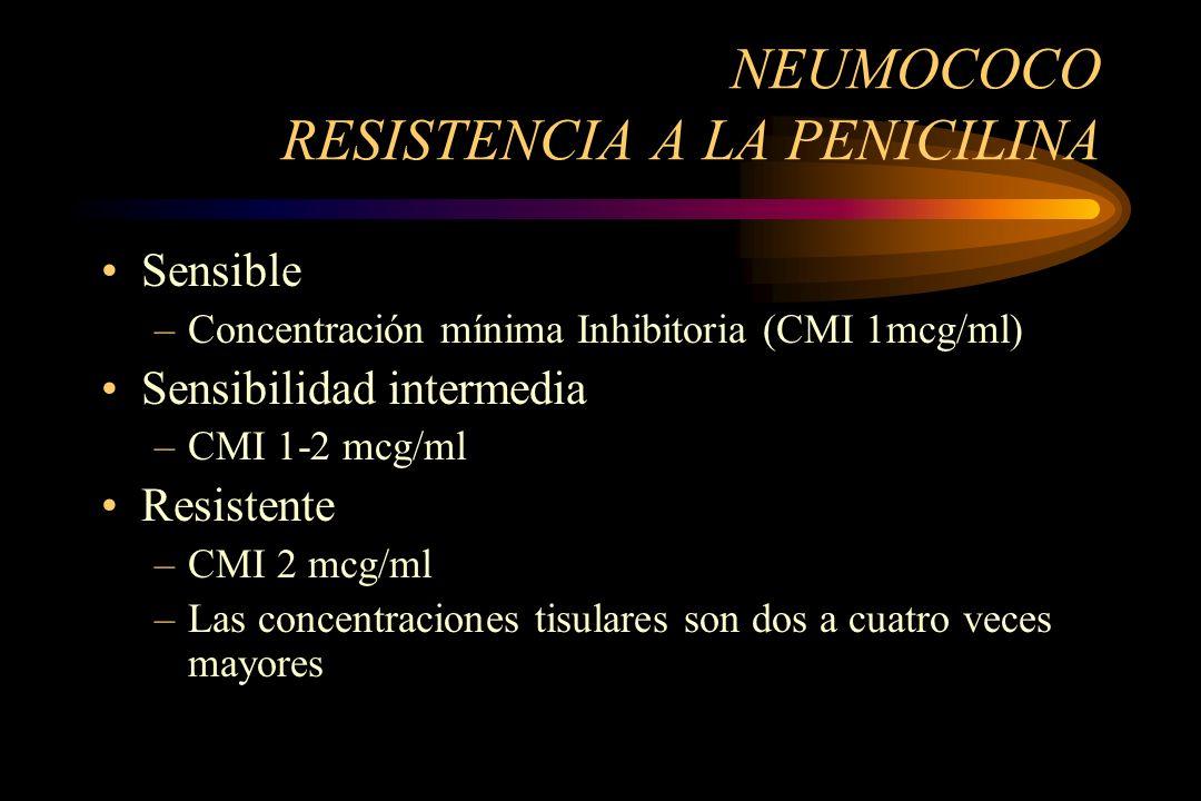NEUMOCOCO RESISTENCIA A LA PENICILINA Sensible –Concentración mínima Inhibitoria (CMI 1mcg/ml) Sensibilidad intermedia –CMI 1-2 mcg/ml Resistente –CMI