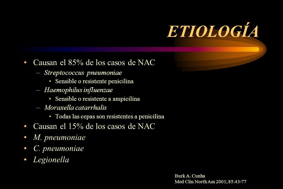 Burk A. Cunha Med Clin North Am 2001; 85:43-77 ETIOLOGÍA Causan el 85% de los casos de NAC –Streptococcus pneumoniae Sensible o resistente penicilina