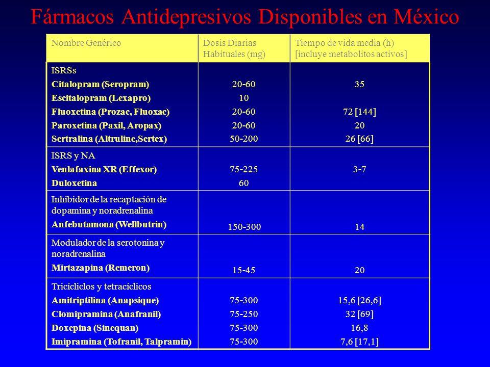 Fármacos Antidepresivos Disponibles en México Nombre Genérico Dosis Diarias Habituales (mg) Tiempo de vida media (h) [incluye metabolitos activos] ISR