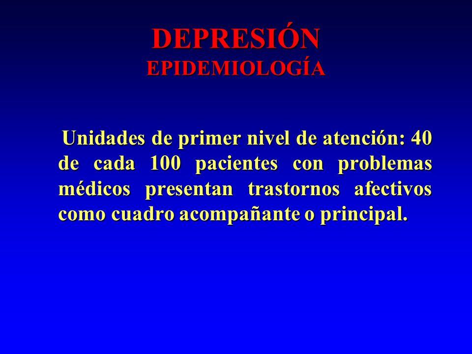 DEPRESIÓN EPIDEMIOLOGÍA Unidades de primer nivel de atención: 40 de cada 100 pacientes con problemas médicos presentan trastornos afectivos como cuadr