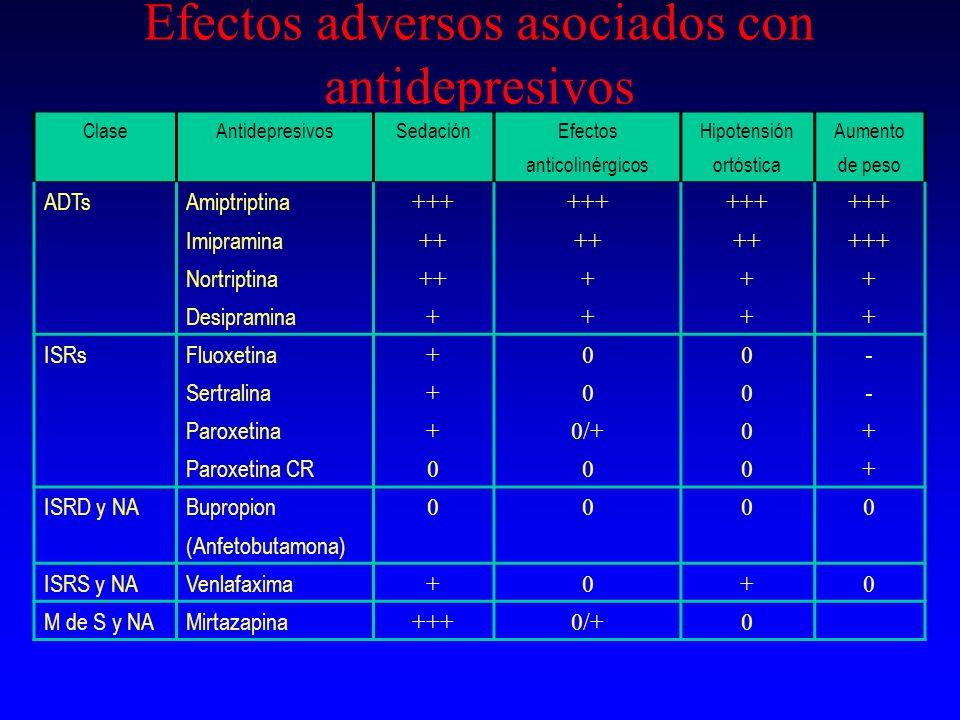 Efectos adversos asociados con antidepresivos ClaseAntidepresivosSedaciónEfectosHipotensiónAumento anticolinérgicosortósticade peso ADTsAmiptriptina +