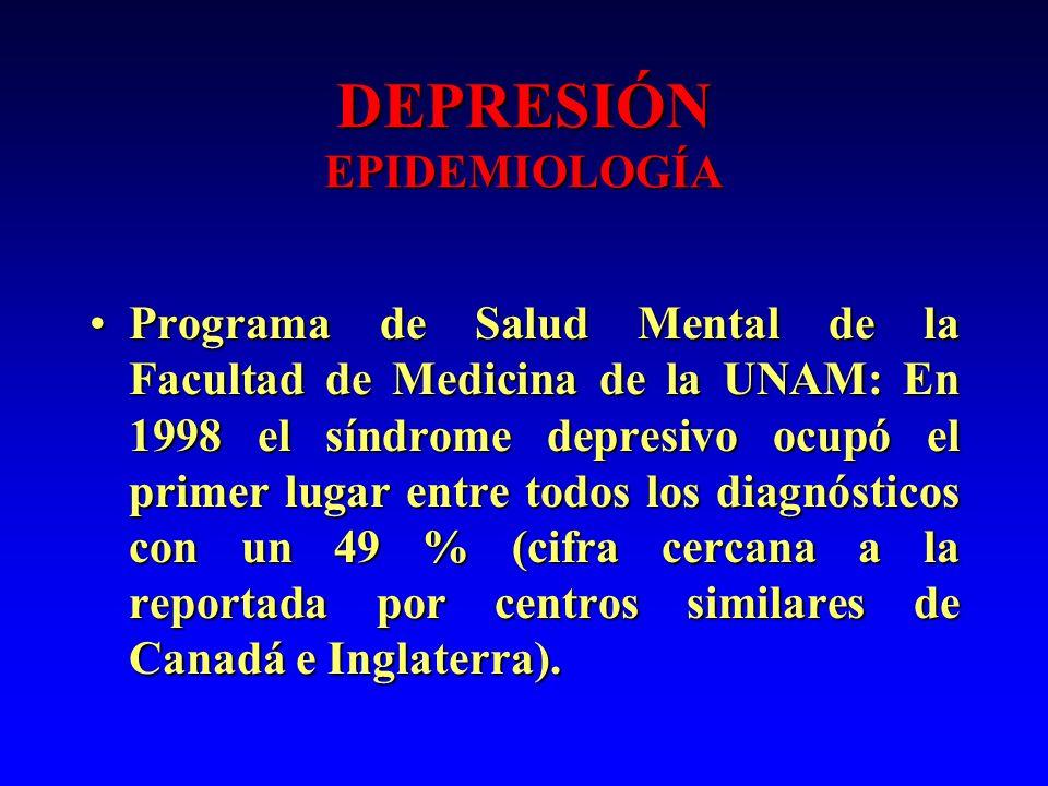 DEPRESIÓN EPIDEMIOLOGÍA Programa de Salud Mental de la Facultad de Medicina de la UNAM: En 1998 el síndrome depresivo ocupó el primer lugar entre todo