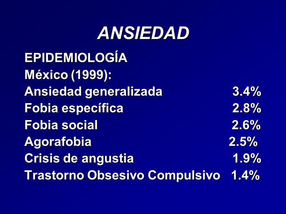 ANSIEDAD EPIDEMIOLOGÍA México (1999): Ansiedad generalizada 3.4% Fobia específica 2.8% Fobia social 2.6% Agorafobia 2.5% Crisis de angustia 1.9% Trast