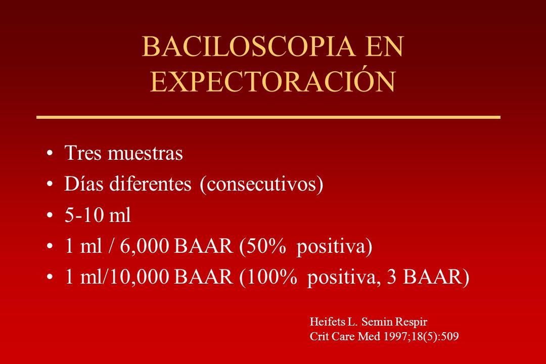 BACILOSCOPIA EN EXPECTORACIÓN Tres muestras Días diferentes (consecutivos) 5-10 ml 1 ml / 6,000 BAAR (50% positiva) 1 ml/10,000 BAAR (100% positiva, 3