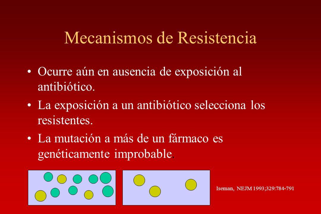 Mecanismos de Resistencia Ocurre aún en ausencia de exposición al antibiótico. La exposición a un antibiótico selecciona los resistentes. La mutación