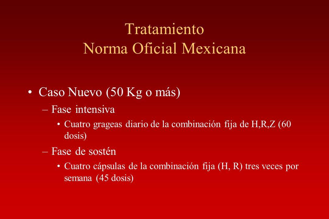 Tratamiento Norma Oficial Mexicana Caso Nuevo (50 Kg o más) –Fase intensiva Cuatro grageas diario de la combinación fija de H,R,Z (60 dosis) –Fase de