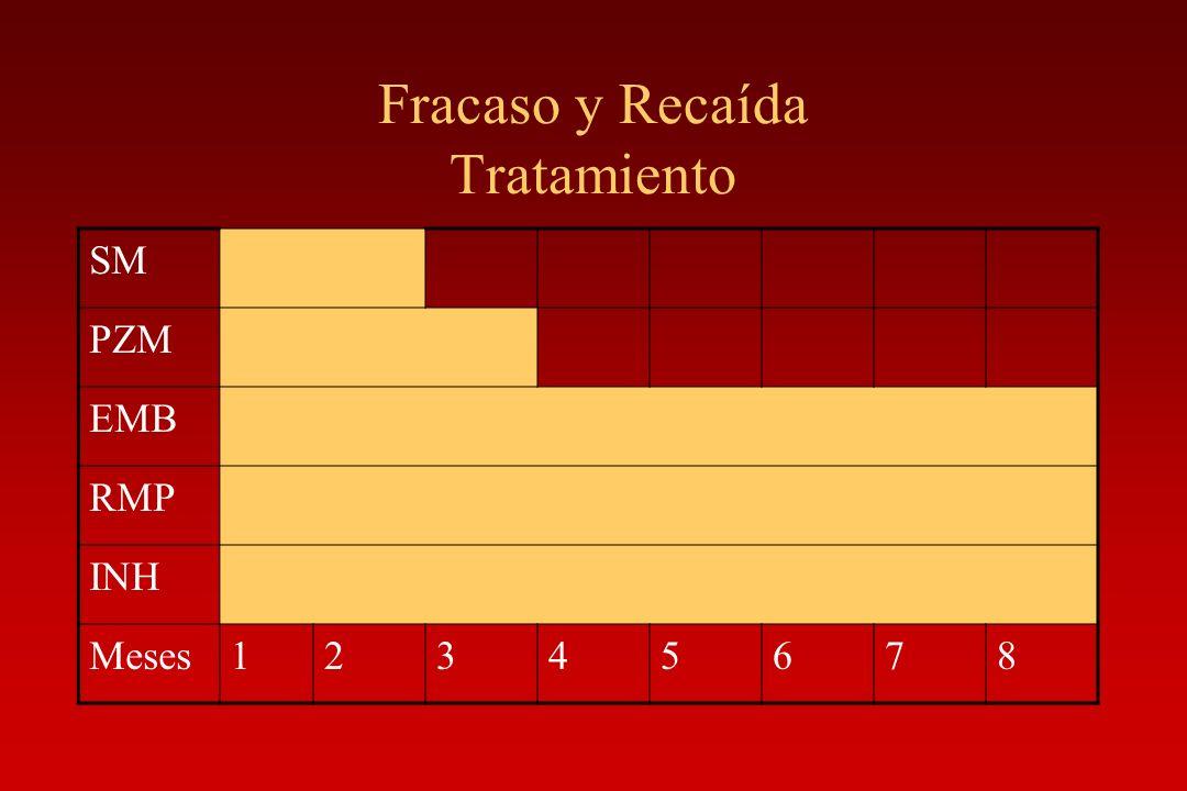 Fracaso y Recaída Tratamiento SM PZM EMB RMP INH Meses12345678