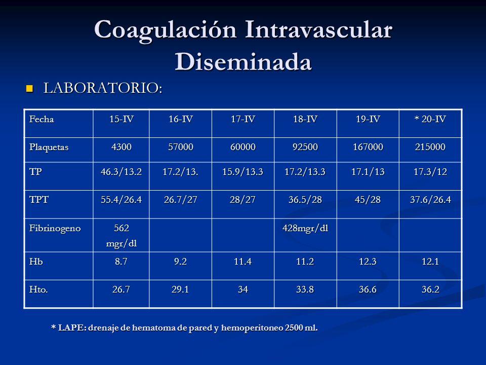 Coagulación Intravascular Diseminada LABORATORIO: LABORATORIO: Fecha15-IV16-IV17-IV18-IV19-IV * 20-IV Plaquetas4300570006000092500167000215000 TP46.3/