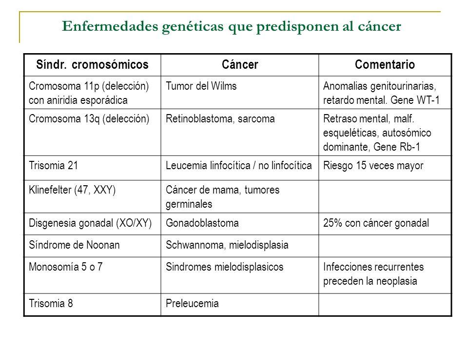 Enfermedades genéticas que predisponen al cáncer Síndr. cromosómicosCáncerComentario Cromosoma 11p (delección) con aniridia esporádica Tumor del Wilms