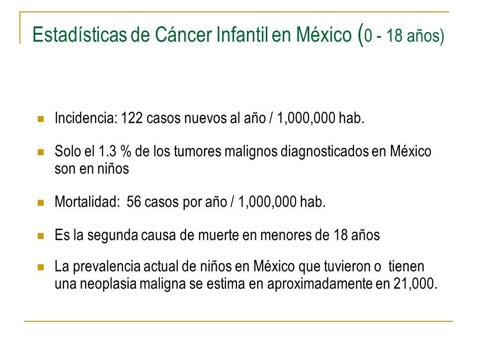 Estadísticas de Cáncer Infantil en México ( 0 - 18 años) Incidencia: 122 casos nuevos al año / 1,000,000 hab. Solo el 1.3 % de los tumores malignos di
