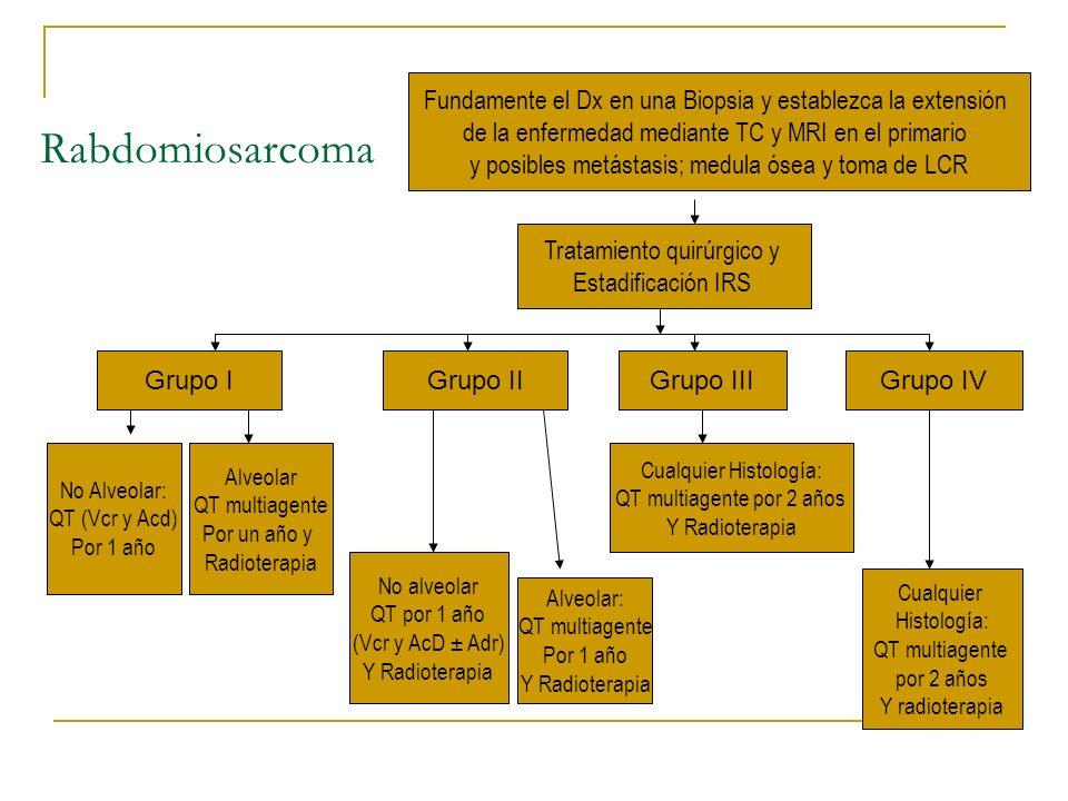 Rabdomiosarcoma Fundamente el Dx en una Biopsia y establezca la extensión de la enfermedad mediante TC y MRI en el primario y posibles metástasis; med