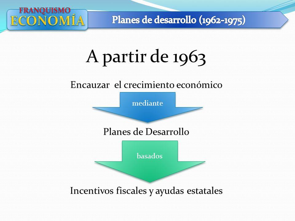 A partir de 1963 Encauzar el crecimiento económico Planes de Desarrollo Incentivos fiscales y ayudas estatales basados mediante