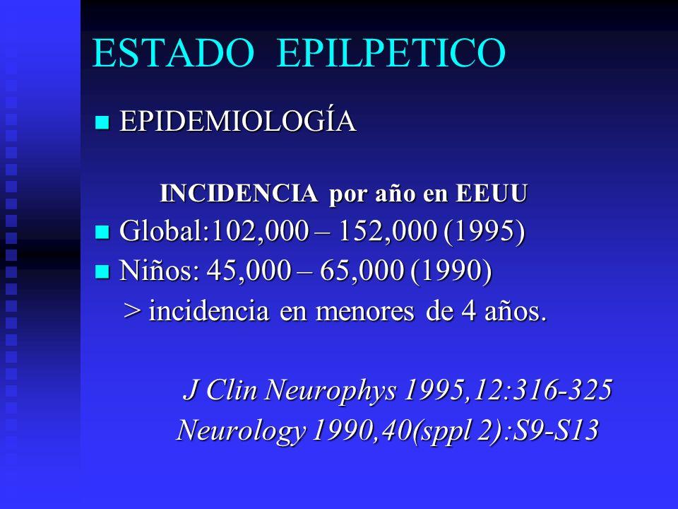 ESTADO EPILÉPTICO EPIDEMIOLOGÍA EPIDEMIOLOGÍA Mortalidad global: 32% en EEUU (1995) Mortalidad global: 32% en EEUU (1995) Mortalidad niños: 12.8% México (1990) Mortalidad niños: 12.8% México (1990) Neurology 1990,40(sppl 2):S9-S13 Bol Hosp Inf Mex 1990,47:567-75