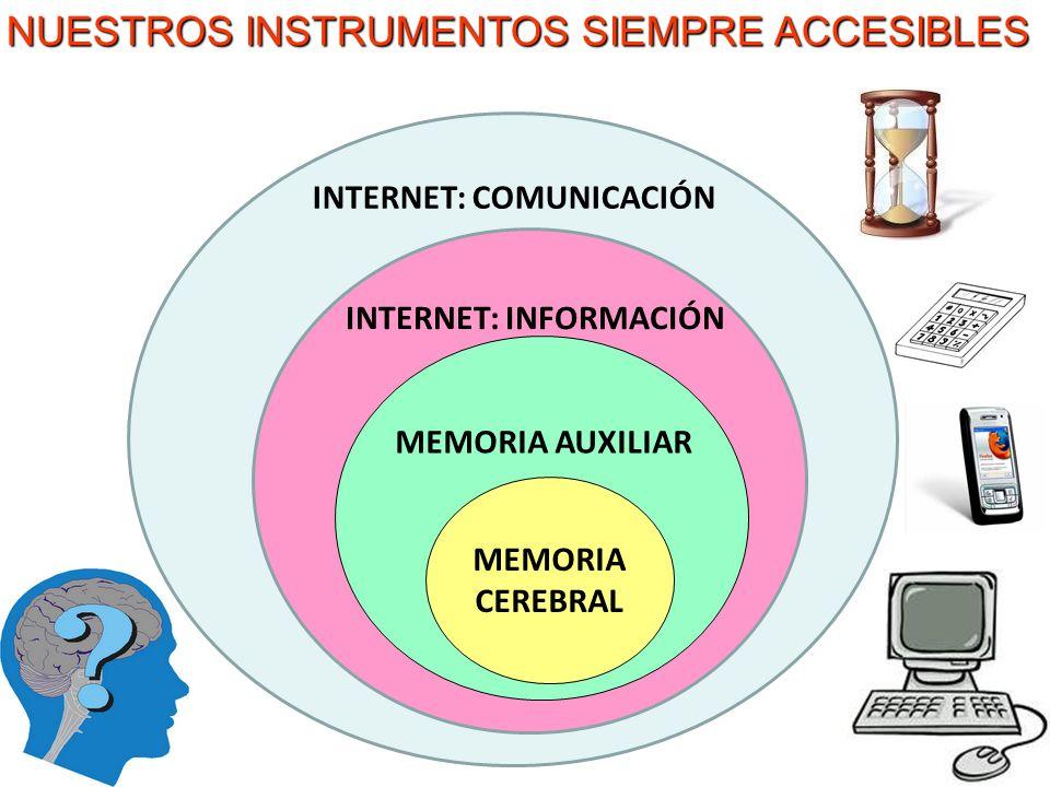 NUESTROS INSTRUMENTOS SIEMPRE ACCESIBLES MEMORIA CEREBRAL MEMORIA AUXILIAR INTERNET: INFORMACIÓN INTERNET: COMUNICACIÓN