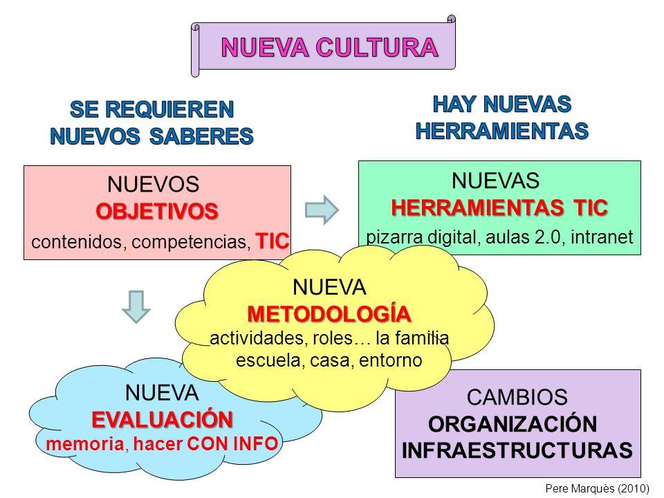 NUEVOSOBJETIVOS contenidos, competencias, TIC NUEVAS HERRAMIENTAS TIC pizarra digital, aulas 2.0, intranet NUEVAEVALUACIÓN memoria, hacer CON INFO CAMBIOS ORGANIZACIÓN INFRAESTRUCTURAS NUEVAMETODOLOGÍA actividades, roles… la familia escuela, casa, entorno Pere Marquès (2010)