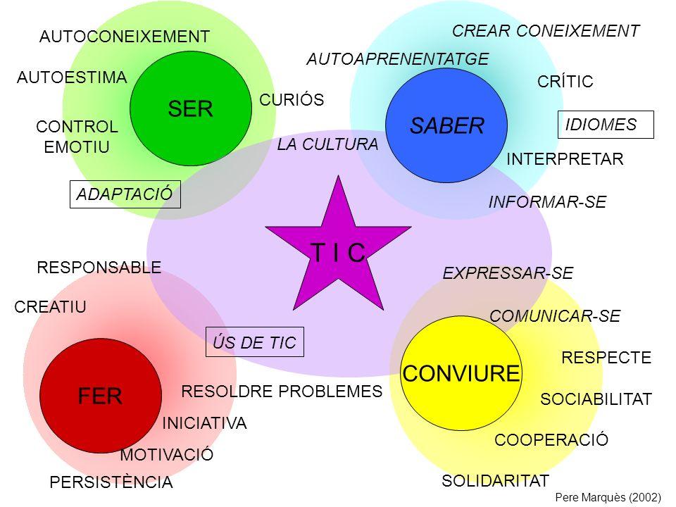 SER FER RESPECTE SOCIABILITAT COOPERACIÓ SOLIDARITAT AUTOAPRENENTATGE CURIÓS IDIOMES AUTOCONEIXEMENT AUTOESTIMA CONTROL EMOTIU RESOLDRE PROBLEMES INICIATIVA MOTIVACIÓ CREATIU T I C ÚS DE TIC RESPONSABLE LA CULTURA INTERPRETAR INFORMAR-SE EXPRESSAR-SE COMUNICAR-SE SABER CONVIURE PERSISTÈNCIA ADAPTACIÓ CREAR CONEIXEMENT CRÍTIC Pere Marquès (2002)