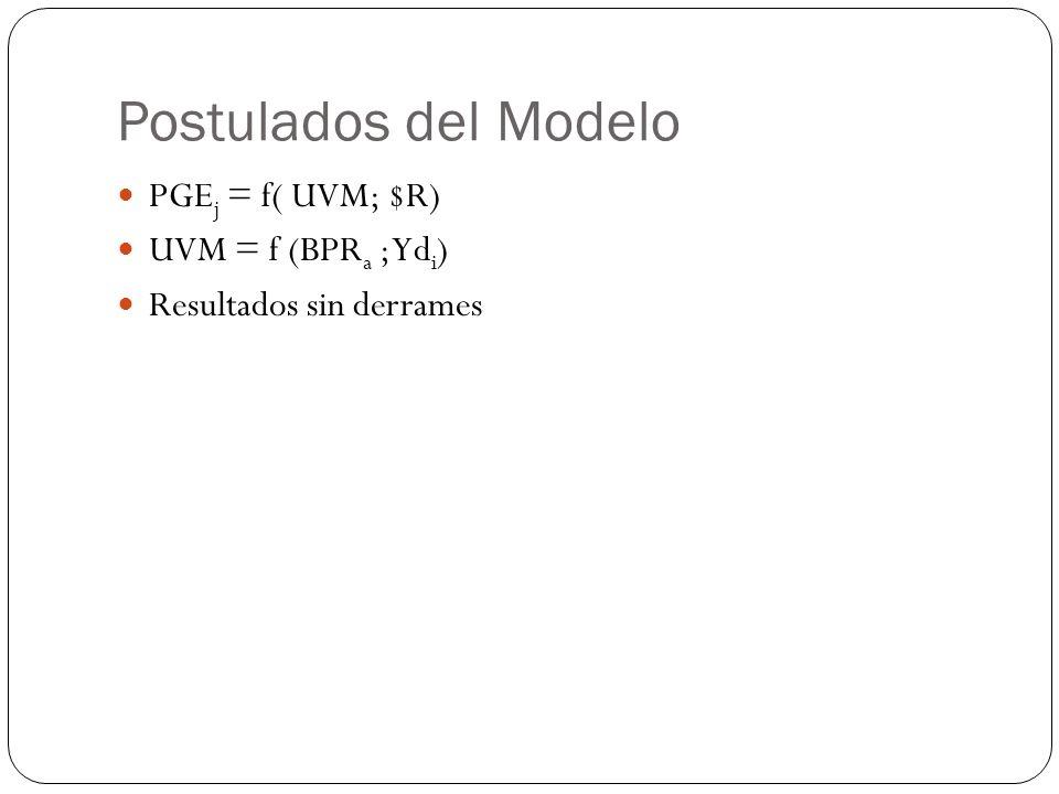 Postulados del Modelo PGE j = f( UVM; $R) UVM = f (BPR a ; Yd i ) Resultados sin derrames