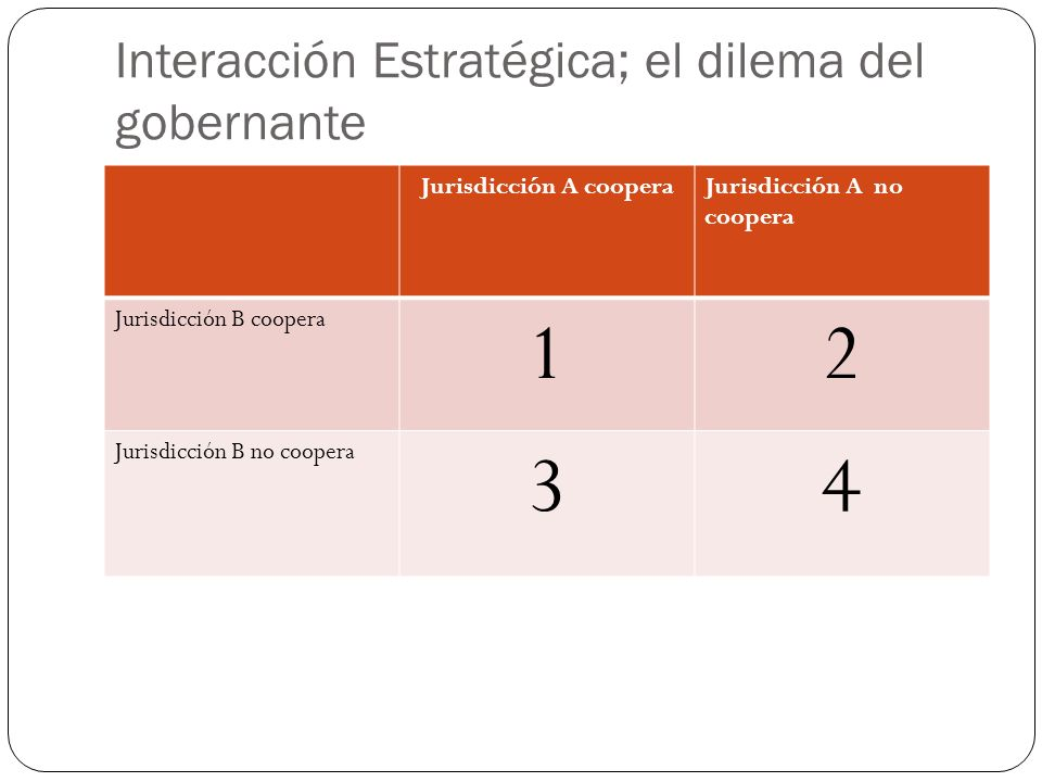 Comparación de beneficios La jurisdicción A compara lo mejor que puede hacer suponiendo que B coopera (compara entre 1y2) Luego compara lo mejor que puede hacer si supone que B no coopera (compara entre 3 y 4) Bajo ambas comparaciones A sale ganando si no coopera Como el juego es simétrico el equilibrio de Nash implica no cooperación.