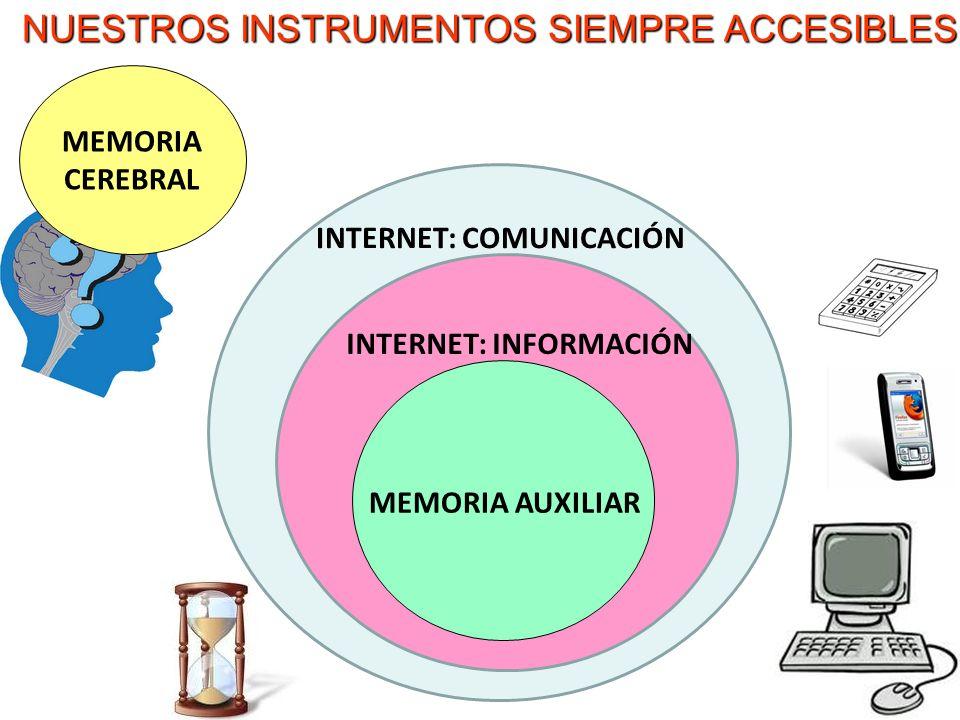 MEMORIA CEREBRAL MEMORIA AUXILIAR INTERNET: INFORMACIÓN INTERNET: COMUNICACIÓN NUESTROS INSTRUMENTOS SIEMPRE ACCESIBLES