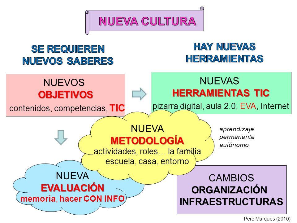 NUEVOSOBJETIVOS contenidos, competencias, TIC NUEVAS HERRAMIENTAS TIC pizarra digital, aula 2.0, EVA, Internet NUEVAEVALUACIÓN memoria, hacer CON INFO