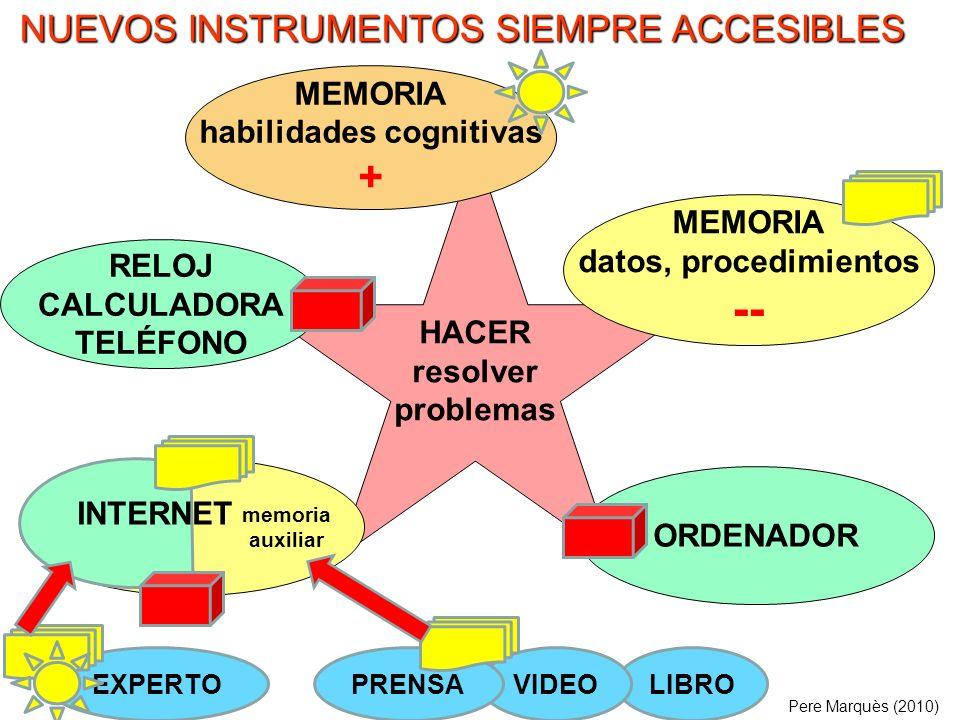 . HACER resolver problemas MEMORIA datos, procedimientos -- MEMORIA habilidades cognitivas + Pere Marquès (2010) NUEVOS INSTRUMENTOS SIEMPRE ACCESIBLE