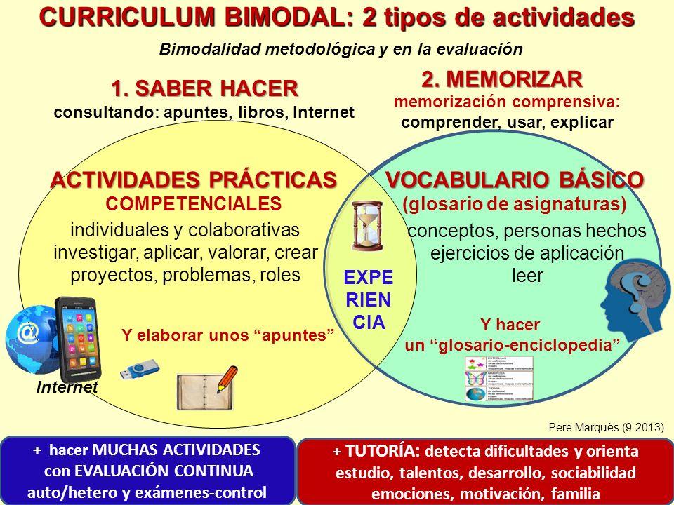 + TUTORÍA: detecta dificultades y orienta estudio, talentos, desarrollo, sociabilidad emociones, motivación, familia ACTIVIDADES PRÁCTICAS ACTIVIDADES