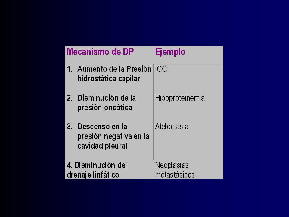 Derrame paraneumónico Proceso infeccioso parenquimatoso asociado con DP 30 al 40% (Streptococo pneumoniae, Stafilococo, Pseudomona y E.coli, Klebsiella y Legionella) cultivo (-) pH >7.0 Glucosa >40 mg/dL.