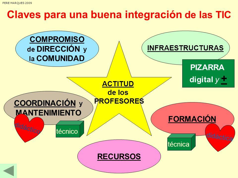 . ACTITUD ACTITUD de los PROFESORES COMPROMISO de DIRECCIÓN y la COMUNIDAD COORDINACIÓN y MANTENIMIENTO INFRAESTRUCTURAS FORMACIÓN RECURSOS PERE MARQU