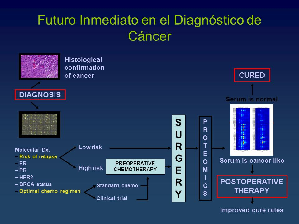 Molecular Dx: – Risk of relapse – ER – PR – HER2 – BRCA status – Optimal chemo regimen Histological confirmation of cancer Low risk High risk Standard