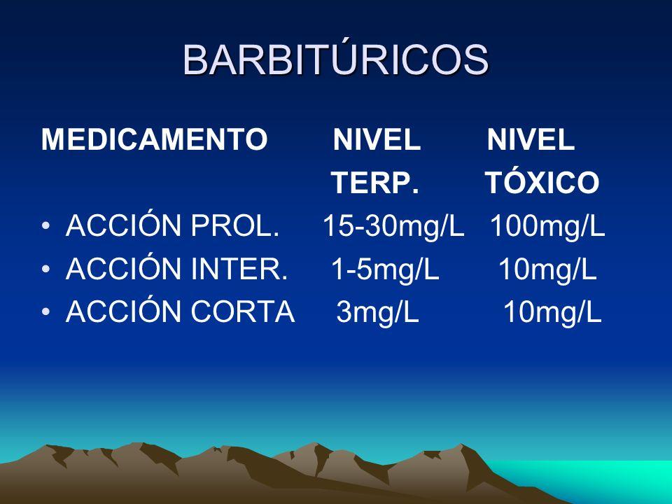 BARBITÚRICOS MEDICAMENTO NIVEL NIVEL TERP. TÓXICO ACCIÓN PROL. 15-30mg/L 100mg/L ACCIÓN INTER. 1-5mg/L 10mg/L ACCIÓN CORTA 3mg/L 10mg/L