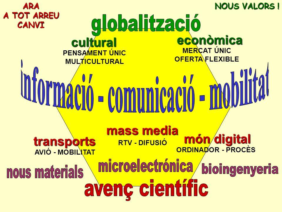 mass/self media TV globalización- flexibilidad mercado único pensamento único ecología ONG redes NUEVOS VALORES TELEtrabajo, TELEcompra, TELEmedicina.