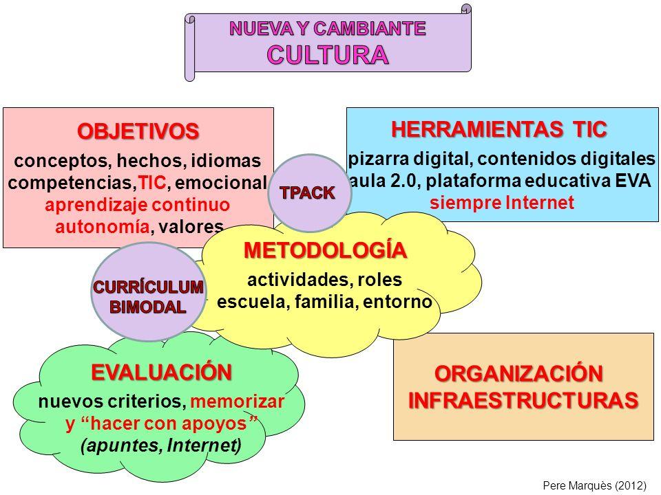 Pere Marquès (2010) …Y NO HAY QUE OLVIDAR LO QUE DICE LA PEDAGOGÍA: el aprendizaje depende de las actividades que se realizan (se aprende haciendo) y del empeño en aprender … pero su eficacia depende de cómo y para qué se utilicen: metodología y adecuación las TIC enriquecen la enseñanza / aprendizaje tradicional y aportan recursos y nuevas actividades… profesor mediador, acción centrada en el estudiante y las competencias alumno participativo iniciativa, autónomo, tenaz responsable,se autoevalúa crea su conocimiento aprendizaje personal y en colaboración (comunidad aprendizaje), espacios y tiempos flexibles currículum bimodal vocabulario + tareas prácticas contextualizadas con Internet imaginación, creatividad expresión, ética reflexión crítica aprender a aprender metodologías y recursos diversos, evaluación continua no memorística (bimodal) ASPECTOS A CONSIDERAR