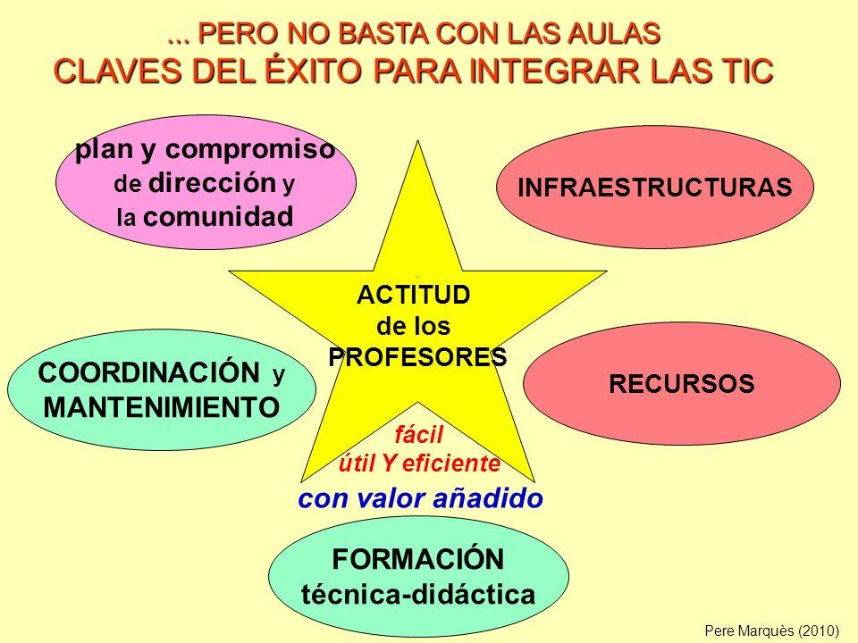 ACTITUD de los PROFESORES COORDINACIÓN y MANTENIMIENTO INFRAESTRUCTURAS FORMACIÓN técnica-didáctica plan y compromiso de dirección y la comunidad Pere Marquès (2010)...