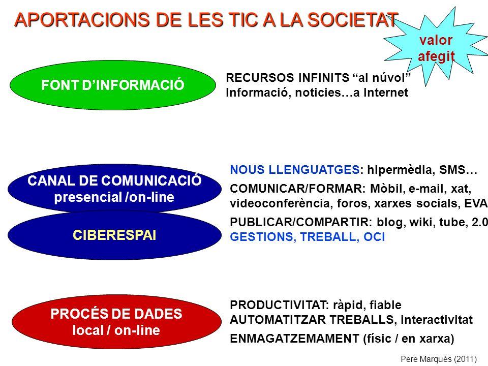 PROCÉS DE DADES local / on-line FONT DINFORMACIÓ CANAL DE COMUNICACIÓ presencial /on-line RECURSOS INFINITS al núvol Informació, noticies…a Internet NOUS LLENGUATGES: hipermèdia, SMS… COMUNICAR/FORMAR: Mòbil, e-mail, xat, videoconferència, foros, xarxes socials, EVA PUBLICAR/COMPARTIR: blog, wiki, tube, 2.0 GESTIONS, TREBALL, OCI Pere Marquès (2011) PRODUCTIVITAT: ràpid, fiable AUTOMATITZAR TREBALLS, interactivitat ENMAGATZEMAMENT (físic / en xarxa) CIBERESPAI valor afegit APORTACIONS DE LES TIC A LA SOCIETAT