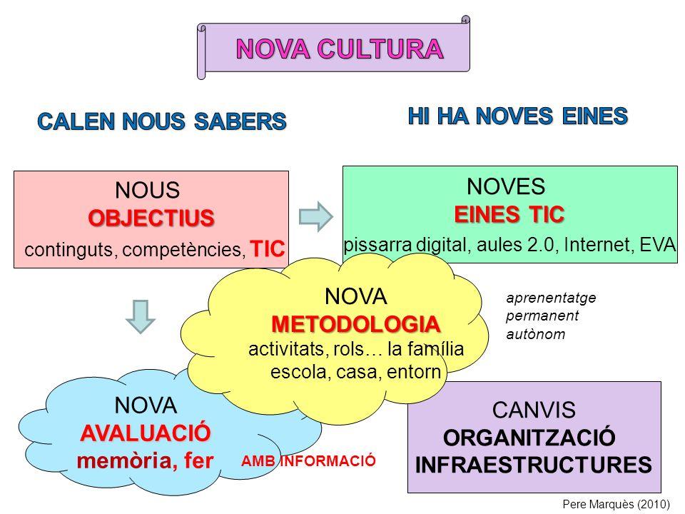 NOUSOBJECTIUS continguts, competències, TIC NOVES EINES TIC pissarra digital, aules 2.0, Internet, EVA NOVAAVALUACIÓ memòria, fer CANVIS ORGANITZACIÓ INFRAESTRUCTURES NOVAMETODOLOGIA activitats, rols… la família escola, casa, entorn Pere Marquès (2010) AMB INFORMACIÓ aprenentatge permanent autònom