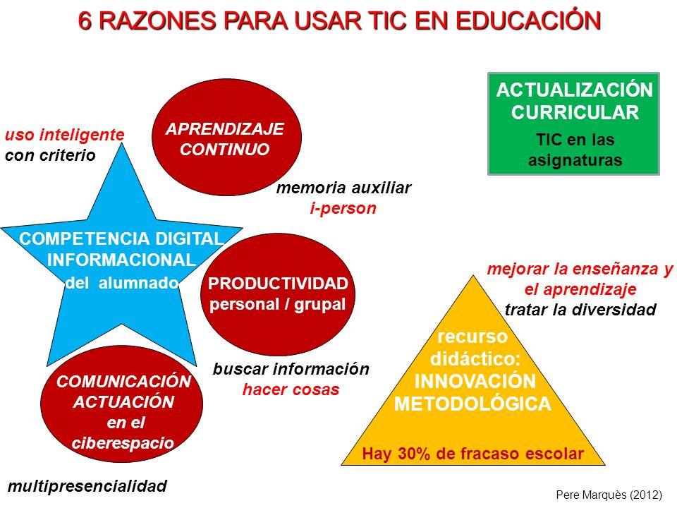PRODUCTIVIDAD personal / grupal recurso didáctico: INNOVACIÓN METODOLÓGICA Hay 30% de fracaso escolar COMUNICACIÓN ACTUACIÓN en el ciberespacio buscar