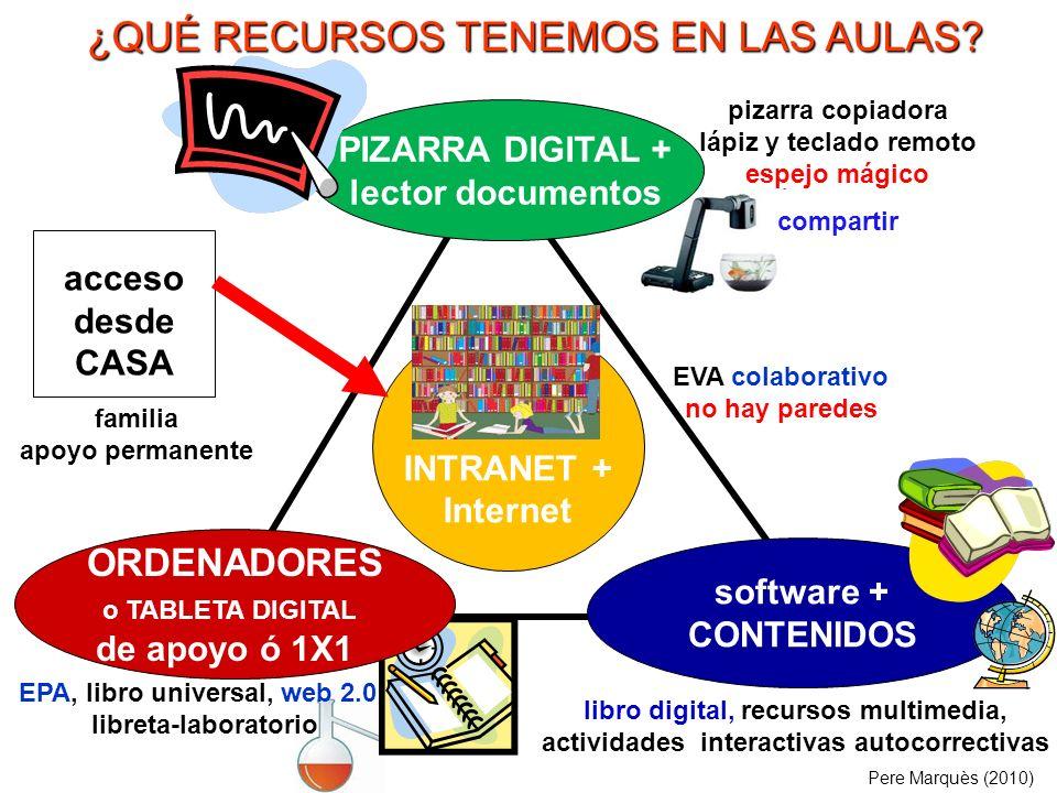 PIZARRA DIGITAL + lector documentos software + CONTENIDOS EPA, libro universal, web 2.0 libreta-laboratorio Pere Marquès (2010) INTRANET + Internet EV